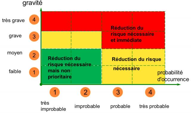 Image : Élaboration ou mise à jour du Document Unique d'Évaluation des Risques